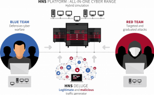 Cyber Range As A Service ( CRAAS)